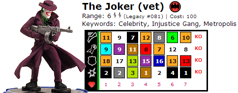 The Joker Legacy (Vet) Dial