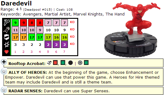 Deadpool HeroClix Dial Daredevil