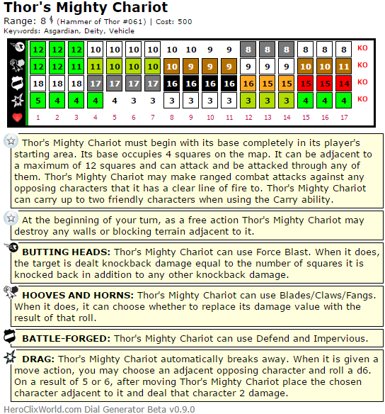 Worst Clix Ever: Thor's Mighty Chariot HeroClix Dial